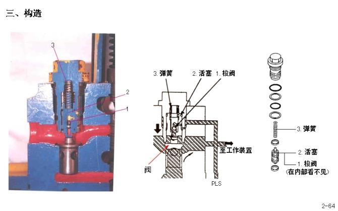 小松挖掘机主控阀原理讲解图片
