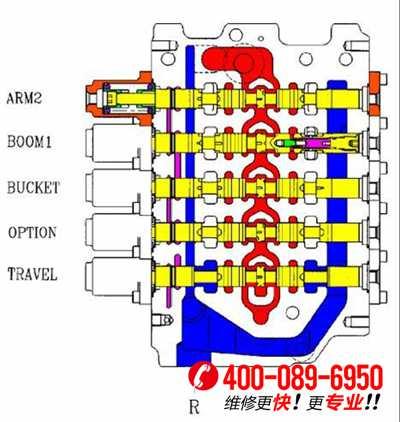 第一张图红色的是中心油道,蓝色是回油路,boom1阀芯里是斗杆再生阀图片