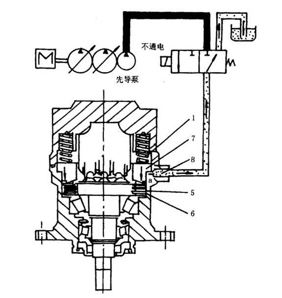 1.制动弹簧5.摩擦片(主动) 6.钢片(从动) 7,制动活塞 图2 - 21 回转制动器工作原理 1.制动弹簧5.摩擦片(主动) 6.钢片(从动) 7,制动活塞 图2 - 21 回转制动器工作原理 美瑞特挖掘机维修厂: 美瑞特挖掘机维修厂成立于2000年,经过十年的发展,我厂仅资深的的挖掘机维修、挖掘机修理技师就多达30多人。厂房占地面积多达1000多平方米,业务范围遍及重庆,云南,广西,四川湖南,湖北,甘肃,内蒙,西藏,新疆等大西南地区。我们先后维修了数十台小松挖掘机。受到维修过的小松挖掘机老板的广