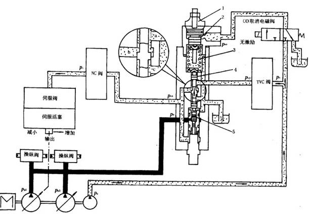 小松pc300-5型液压泵系统工作原理-美瑞特挖掘机维修