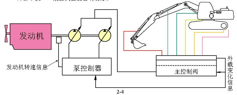 clss是什么意思----小松挖掘机采用clss液压技术
