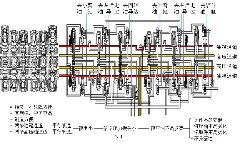 小松挖掘机液压系统最小限度电气控制,尽可能采用液压控制   4,重要部图片