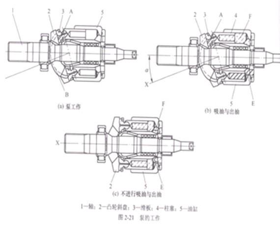 小松挖掘机液压泵工作原理