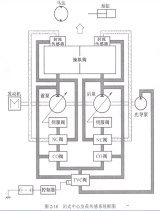 挖掘机液压泵挖掘机液压泵结构图