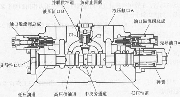 15mpa. 大臂液压缸保持不动,因阀杆处在中间关闭位置.图片